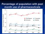 percentage of population with past month use of pharmaceuticals