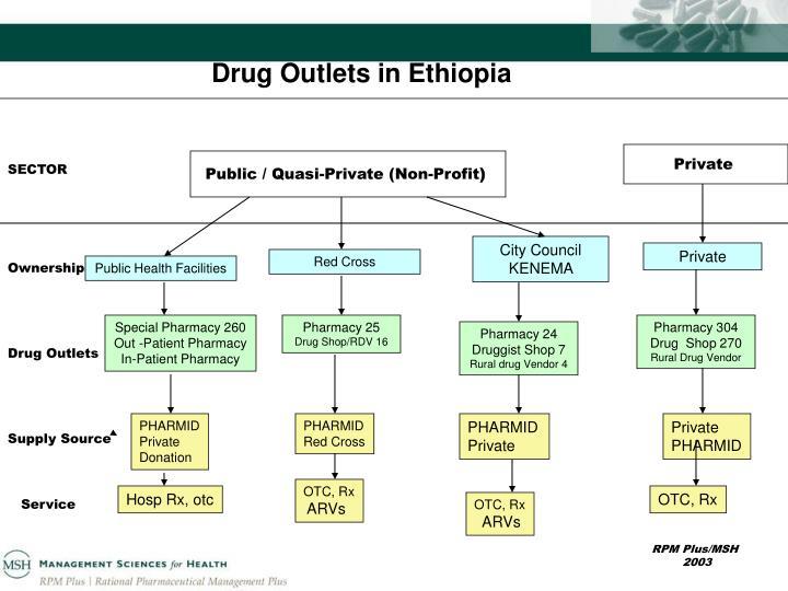 Drug Outlets in Ethiopia