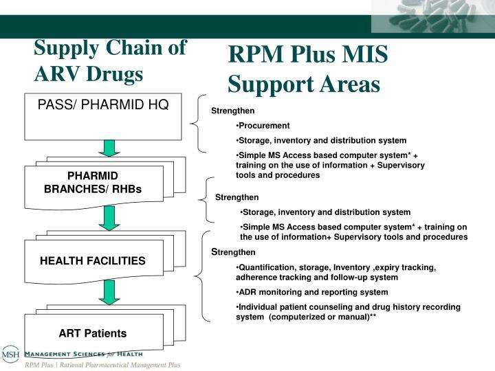 RPM Plus MIS Support Areas