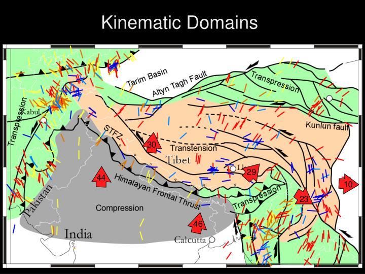 Kinematic Domains