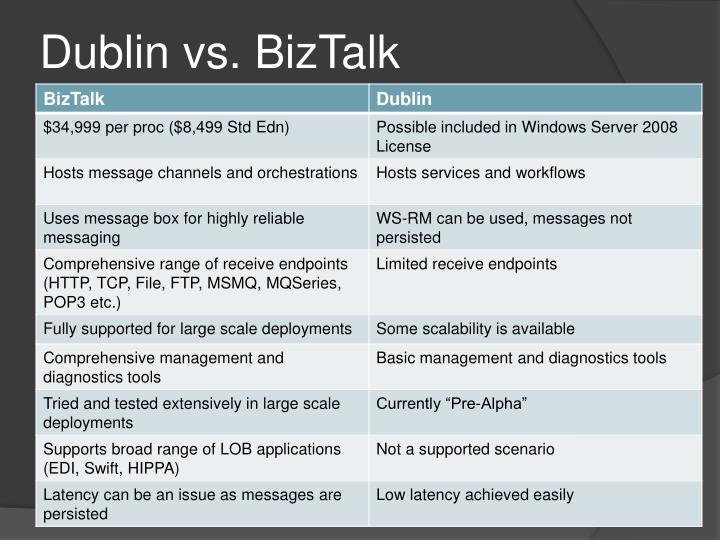 Dublin vs. BizTalk