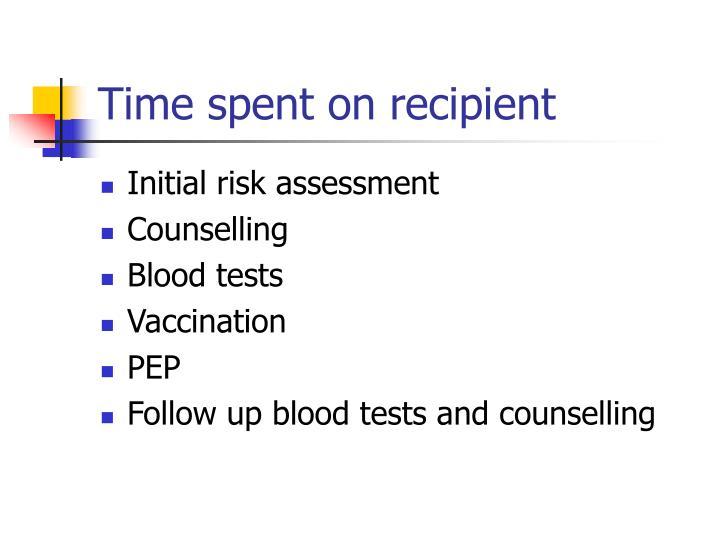 Time spent on recipient