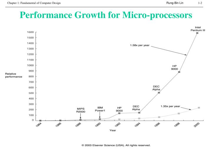 Performance growth for micro processors