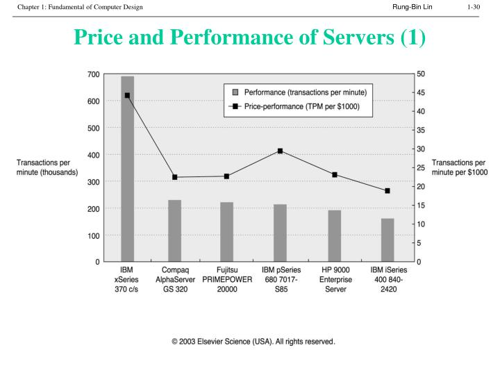 Price and Performance of Servers (1)