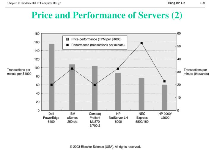 Price and Performance of Servers (2)
