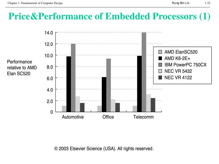 Price&Performance of Embedded Processors (1)