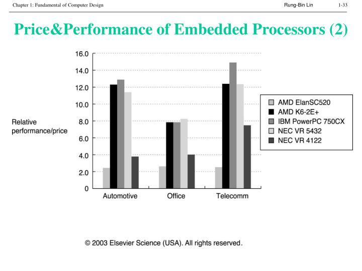 Price&Performance of Embedded Processors (2)