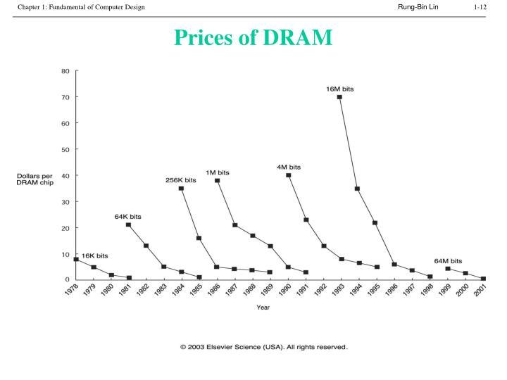 Prices of DRAM