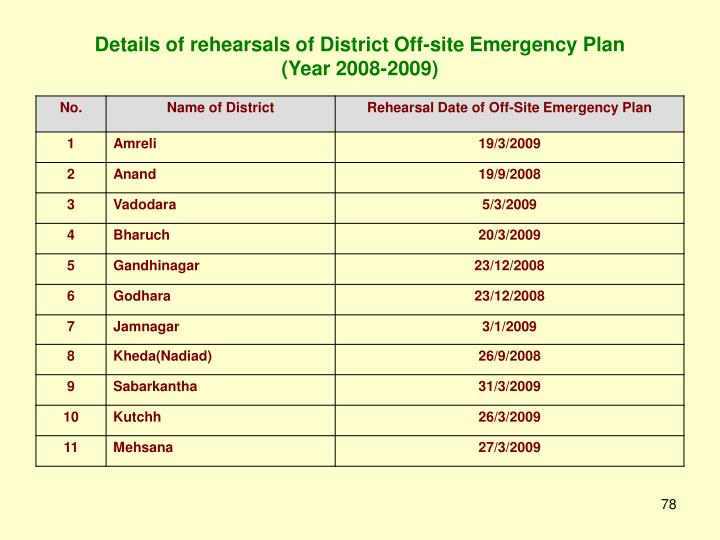 Details of rehearsals of District Off-site Emergency Plan
