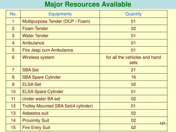 Major Resources Available