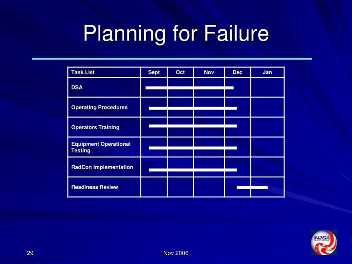 Planning for Failure
