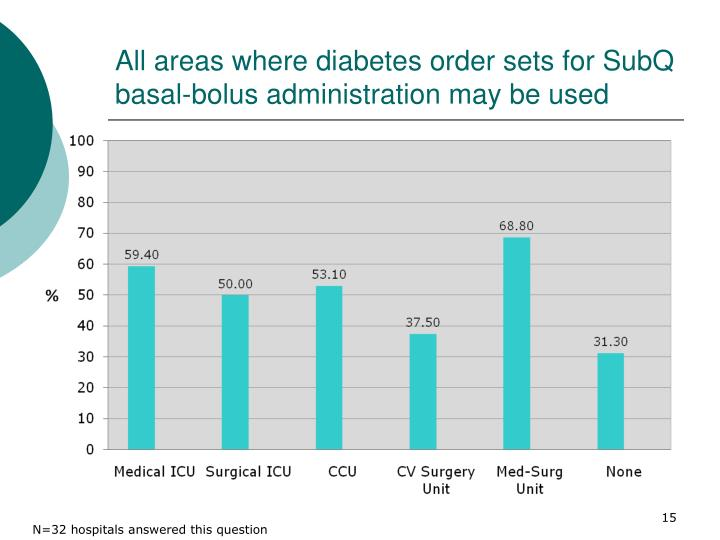 All areas where diabetes order sets for SubQ basal-bolus administration may be used