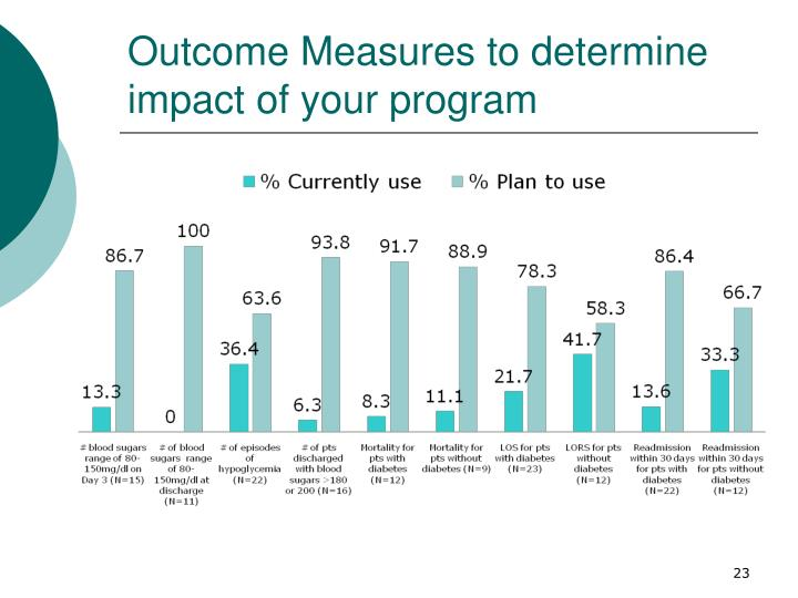 Outcome Measures to determine impact of your program