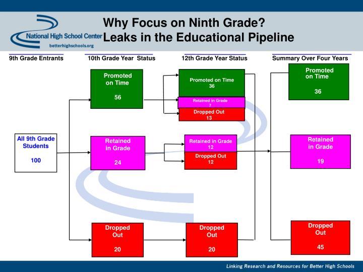 Why Focus on Ninth Grade?