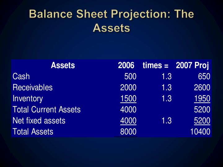 Balance Sheet Projection: The Assets