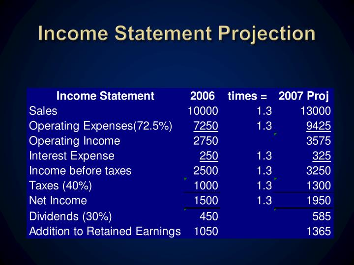 Income Statement Projection