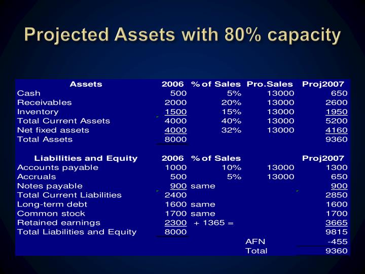 Projected Assets with 80% capacity