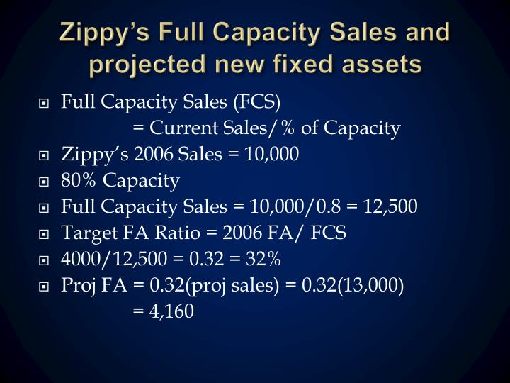 Zippy's Full Capacity Sales and projected new fixed assets