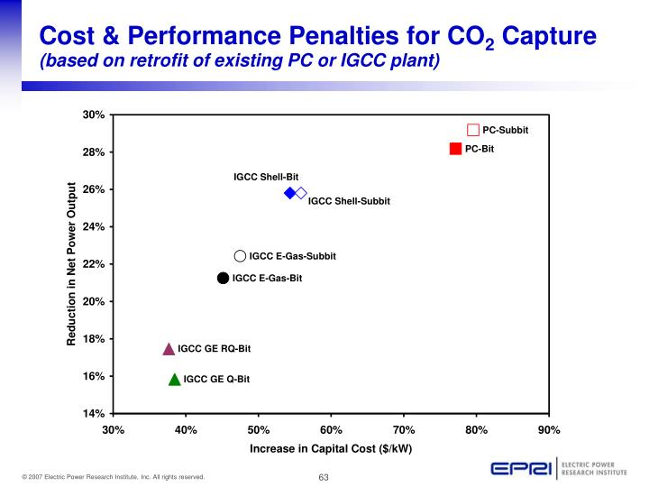 Cost & Performance Penalties for CO