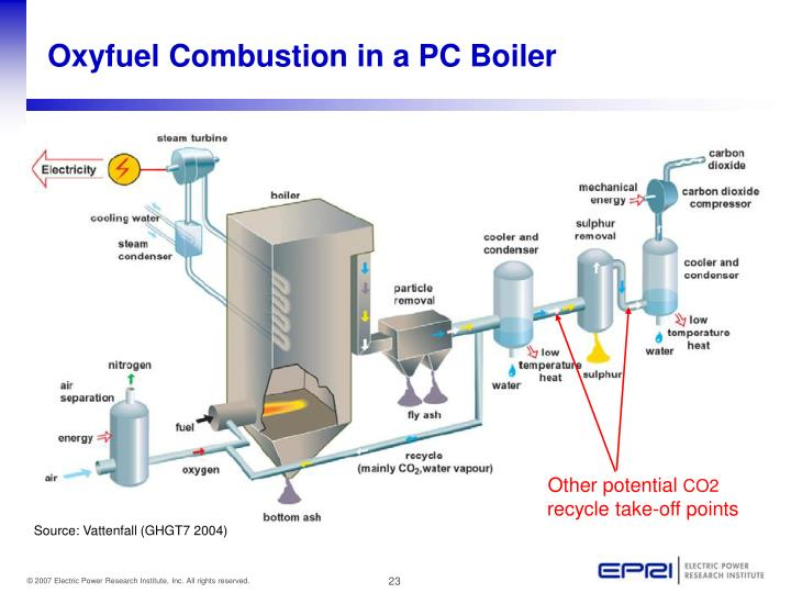 Oxyfuel Combustion in a PC Boiler