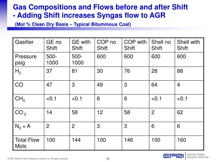 Gas Compositions and Flows before and after Shift