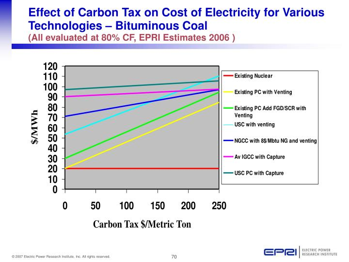 Effect of Carbon Tax on Cost of Electricity for Various Technologies – Bituminous Coal