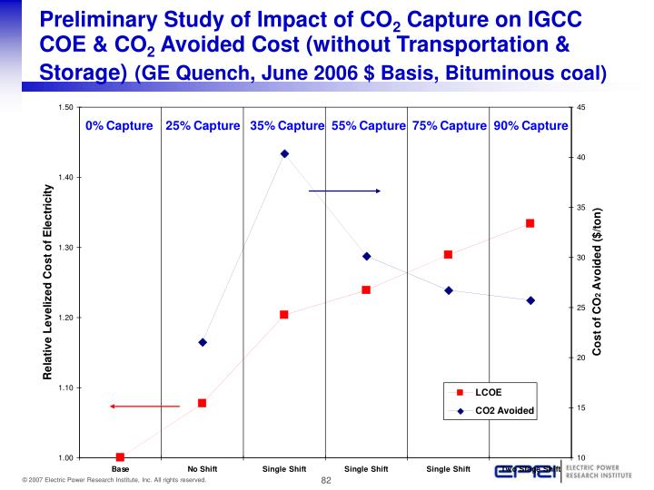 Preliminary Study of Impact of CO