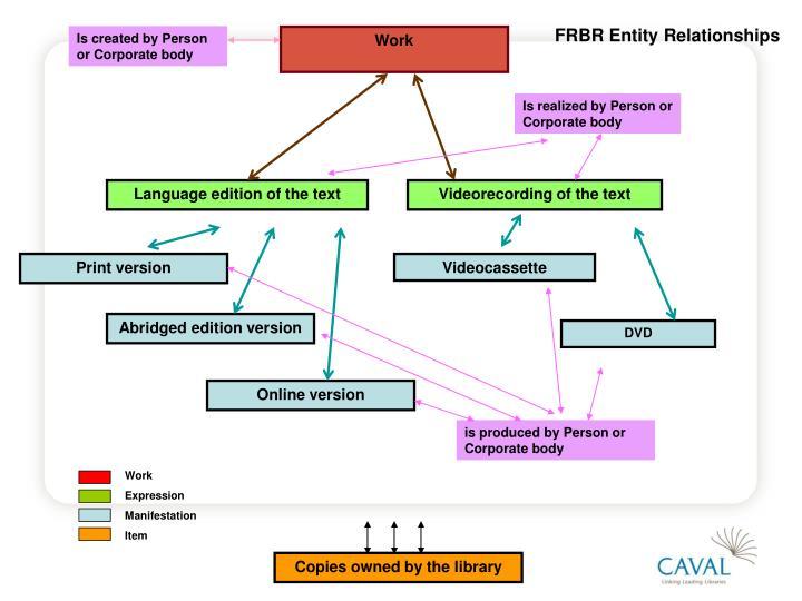 FRBR Entity Relationships