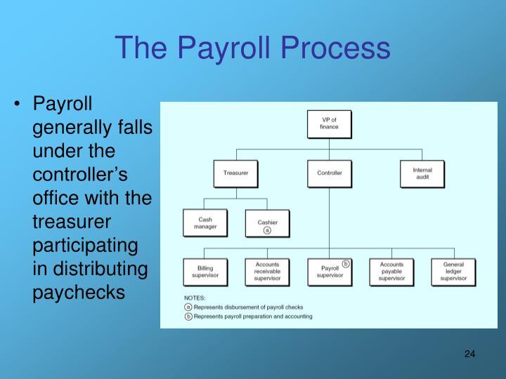The Payroll Process