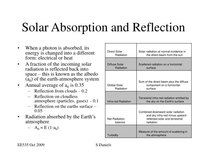 Solar Absorption and Reflection