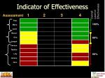 indicator of effectiveness