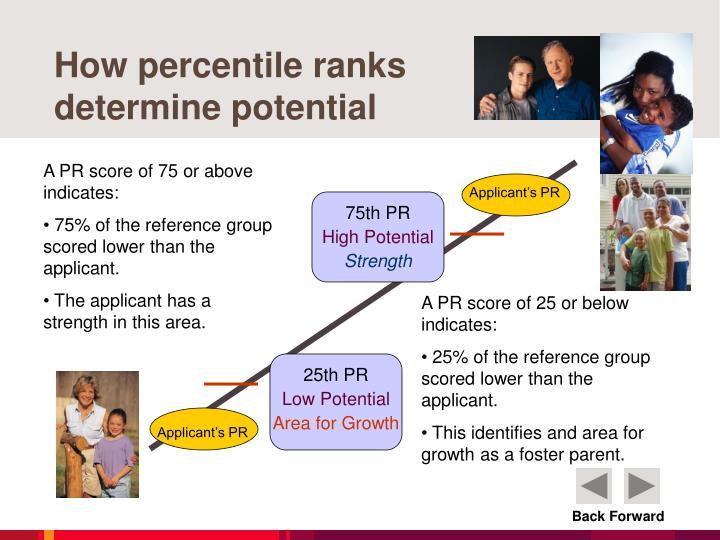 How percentile ranks