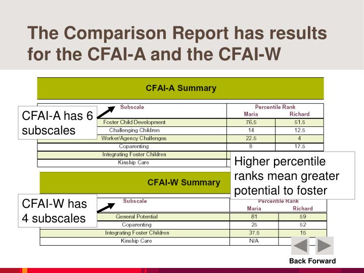 The Comparison Report has results for the CFAI-A and the CFAI-W