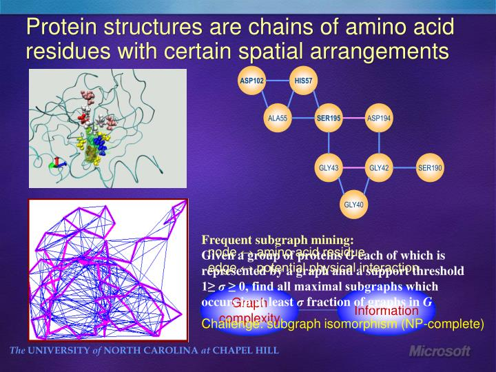 Protein structures are chains of amino acid residues with certain spatial arrangements
