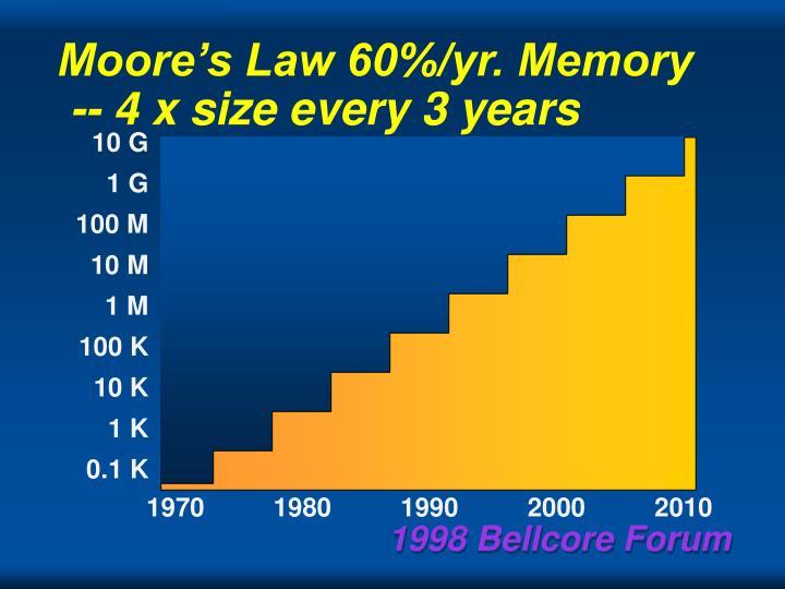 Moore's Law 60%/yr. Memory