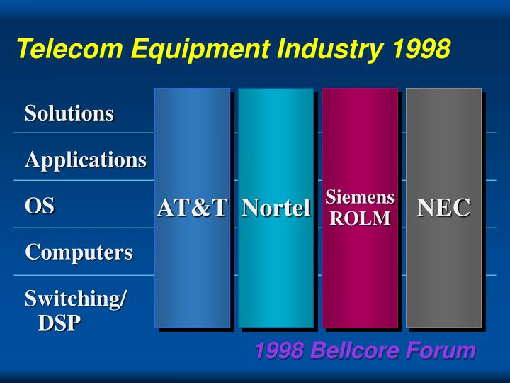 Telecom Equipment Industry 1998