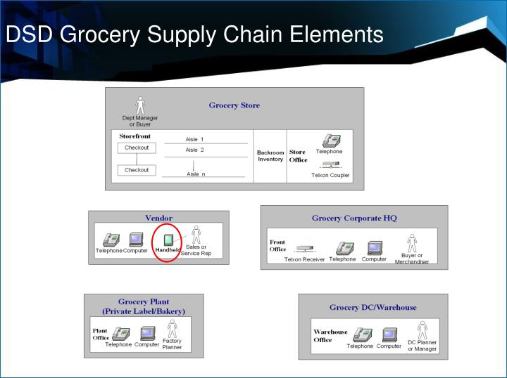 DSD Grocery Supply Chain Elements
