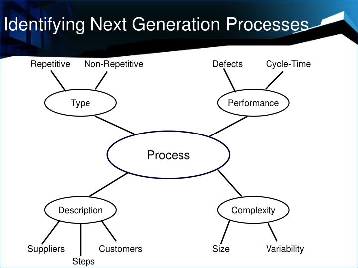 Identifying Next Generation Processes
