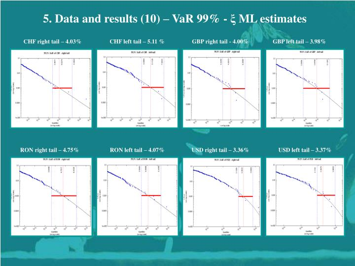 5. Data and results (10) – VaR 99% -