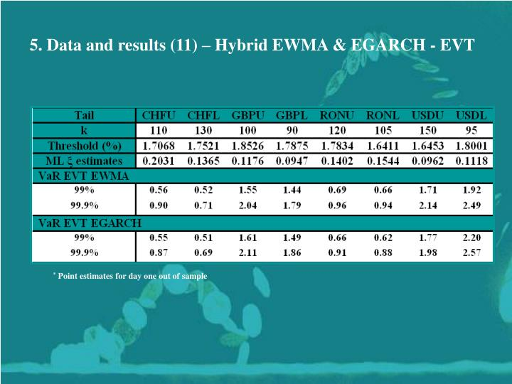 5. Data and results (11) – Hybrid EWMA