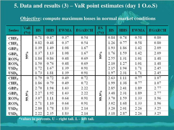 5. Data and results (3) – VaR point estimates (day 1 O.o.S)