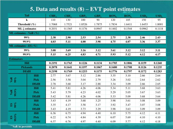 5. Data and results (8) – EVT point estimates