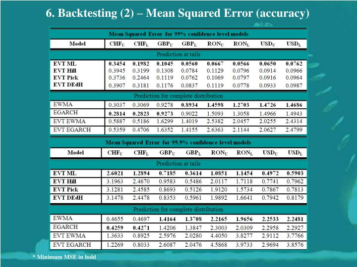 6. Backtesting (2) – Mean Squared Error (accuracy)
