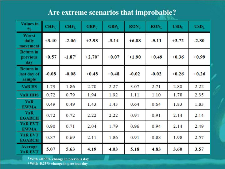 Are extreme scenarios that improbable?