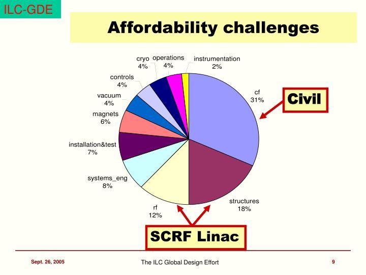 Affordability challenges