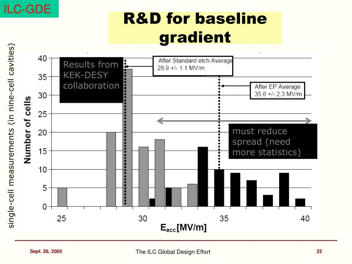 R&D for baseline gradient