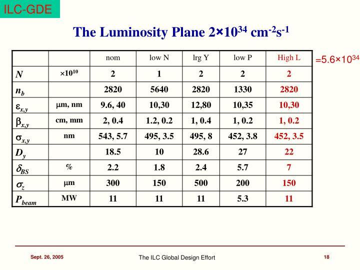 The Luminosity Plane 2