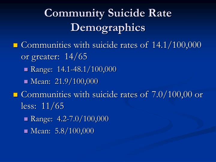 Community Suicide Rate Demographics