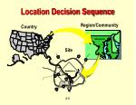 location decision sequence