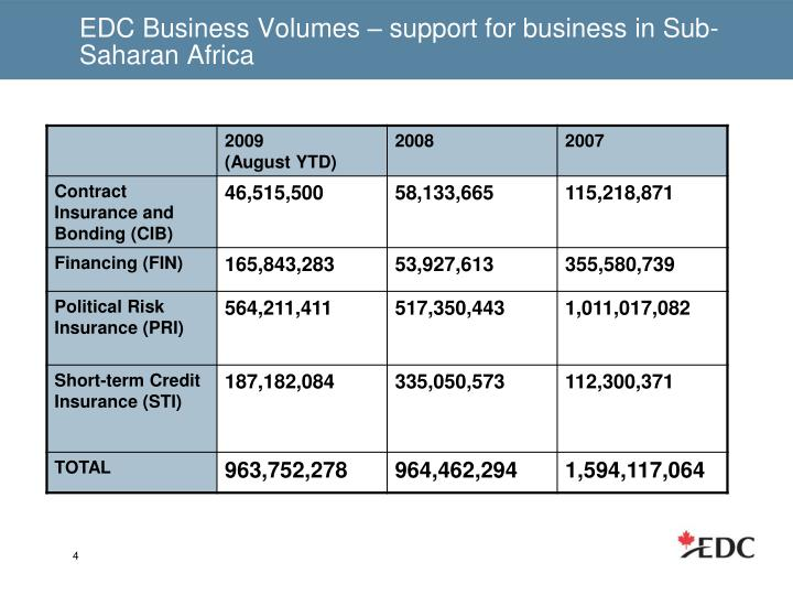 EDC Business Volumes – support for business in Sub-Saharan Africa